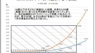 福島県18歳以下男子甲状腺がん90倍(2014年11月国立がんセンター分析)