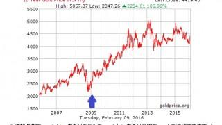 マイナス金利や株価暴落への真の対策