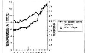 糖尿病と膵臓がんも「通常運転」の原発で急増する