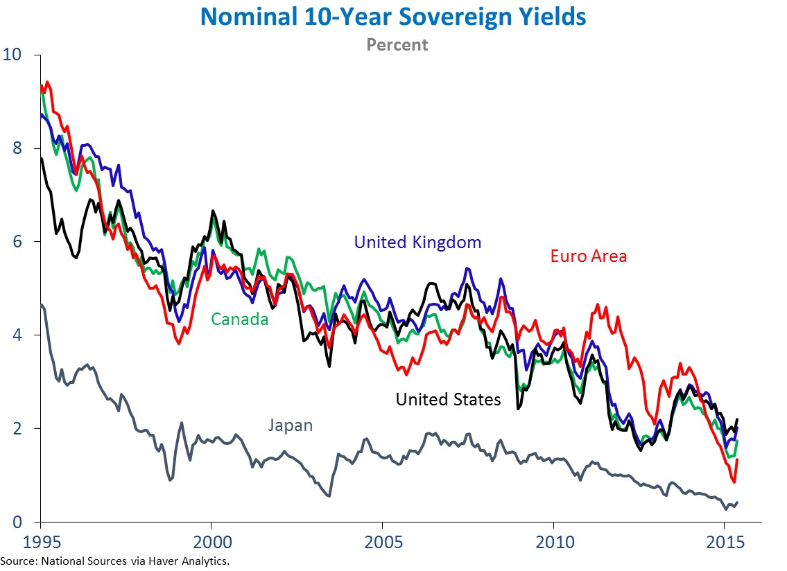 nominal_10-year-yields