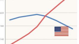 アメリカのがん死亡率低下の原因は代替療法の普及にあった