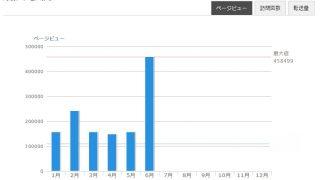 6月【45万アクセス】