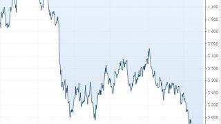 【経済の警戒警報発令中】(銀行間金利LIBOR上昇)株式市場の4倍以上4500兆円規模の債券市場が暴落中